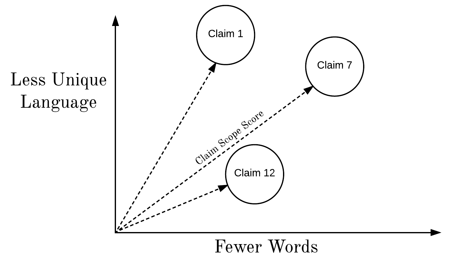 Patent Claim Scope Analysis