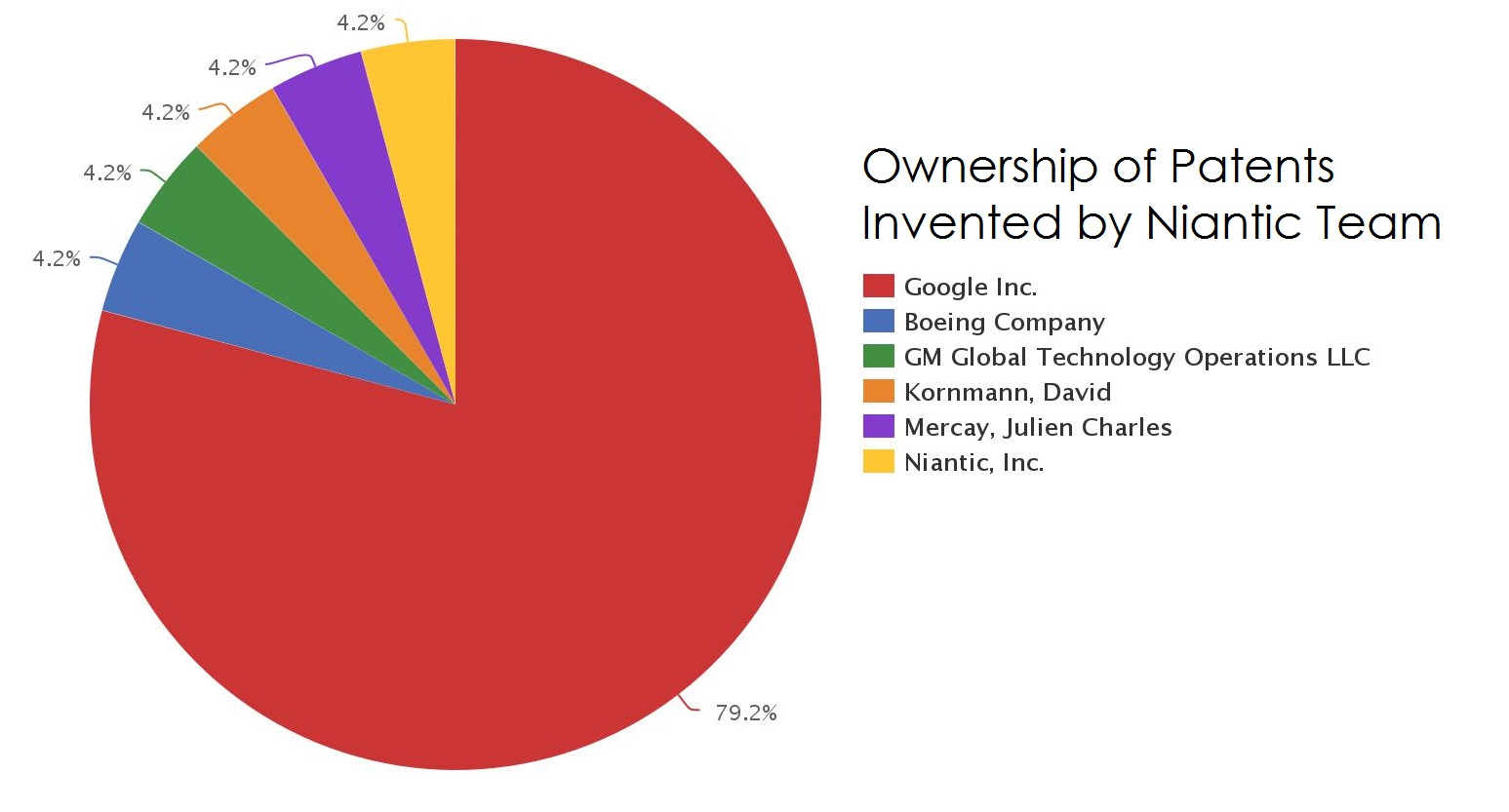 Ownership_of_Patents_Invented_by_Niantic_Team.jpeg